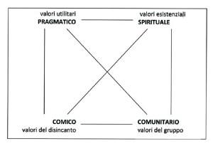 Quadrato semiotico Bassetti