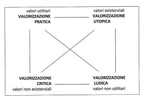 Quadrato semiotico Floch